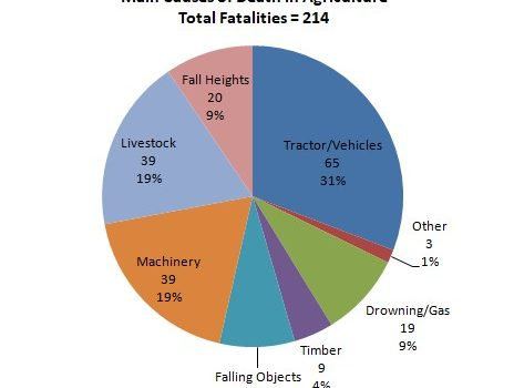 214 Farming Deaths – People not Statistics